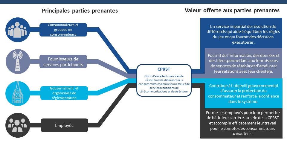 La CPRST offre d'excellents services de résolution de différends aux consommateurs et aux fournisseurs de services canadiens de télécommunications et de télévision. La CPRST offre un service impartial de résolution de différends qui aide à équilibrer les règles du jeu pour les consommateurs et les groupes de consommateurs, et qui fournit des décisions exécutoires. La CPRST fournit de l'information, des données et des idées permettant aux fournisseurs de services participants de rétablir et d'améliorer leurs relations avec leur clientèle. La CPRST contribue à l'objectif du gouvernement et organismes de réglementation d'assurer la protection du consommateur et de renforcer la confiance dans le système. La CPRST forme ses employés pour leur permettre de bâtir leur carrière au sein de la CPRST et d'accomplir efficacement leur travail pour le compte des consommateurs canadiens.