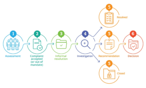 Resolution process inforgraphic
